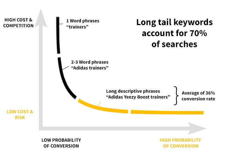 image showing long tail keyword graph