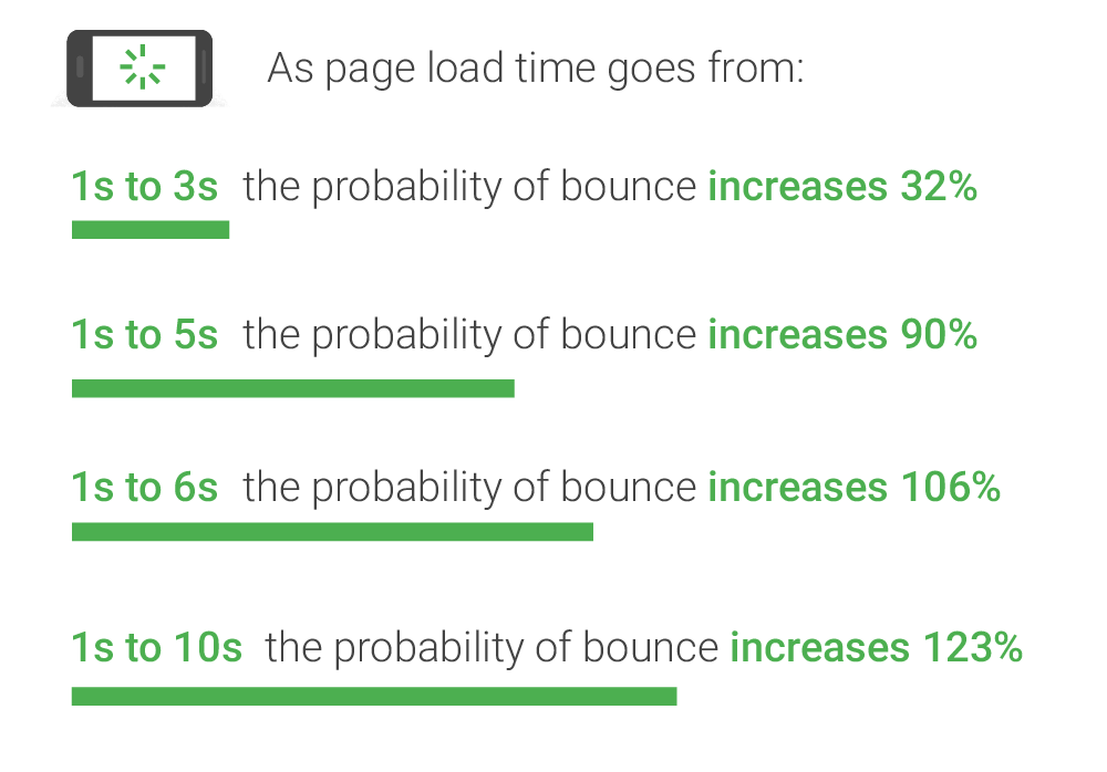 Image showing how site speed affects bounce rates