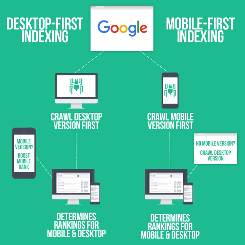 image explaining mobile first indexing by Google